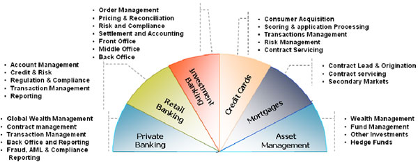 Software testing in investment banking domain sferahload - Bank middle office functions ...